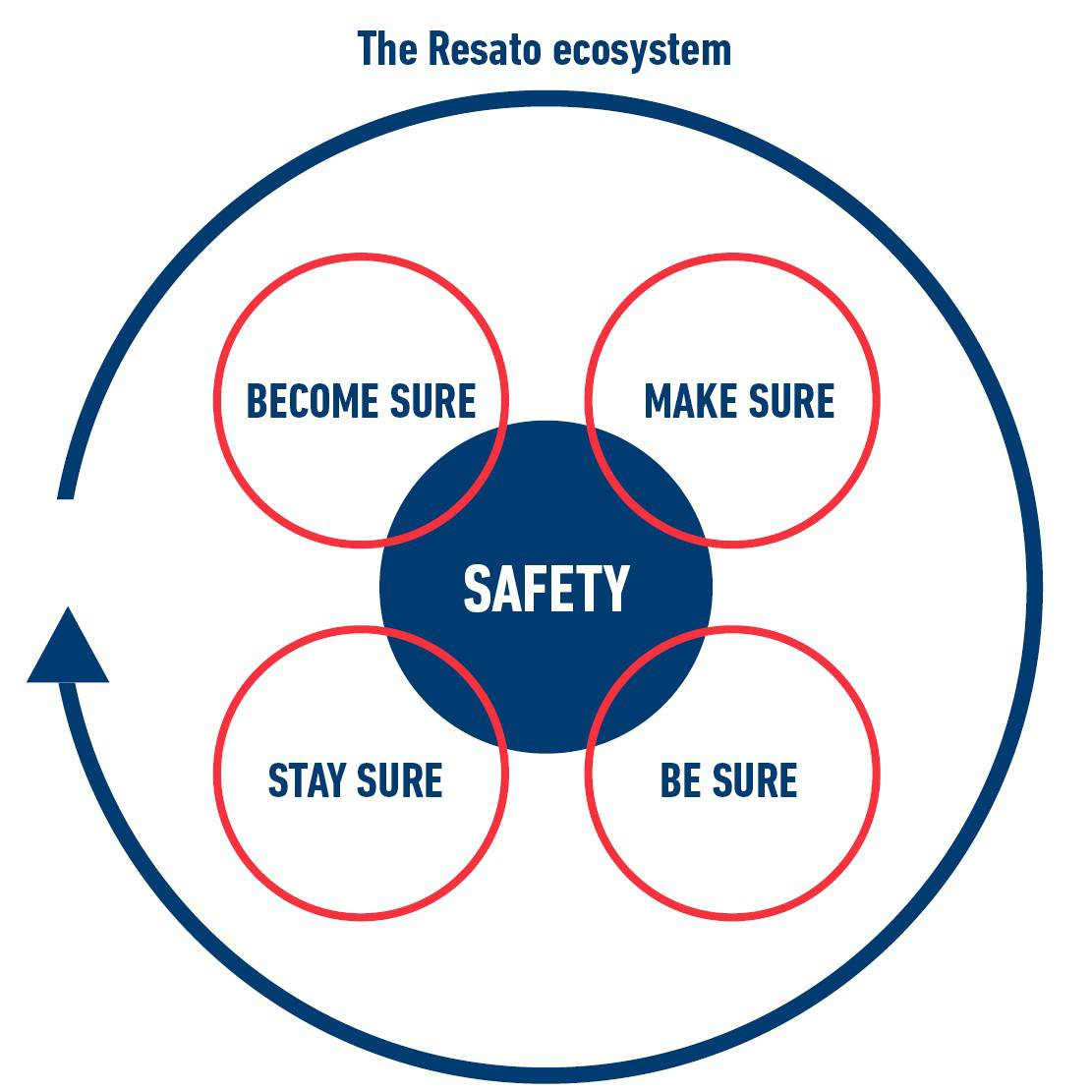 Resato Safety Ecosystem